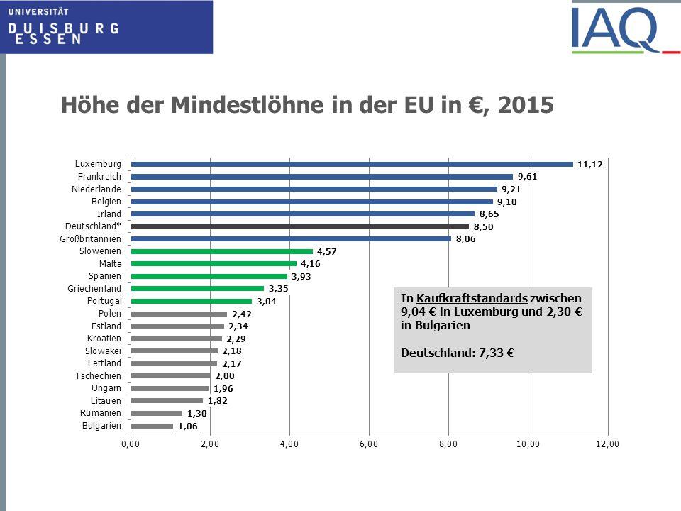 Höhe der Mindestlöhne in der EU in €, 2015