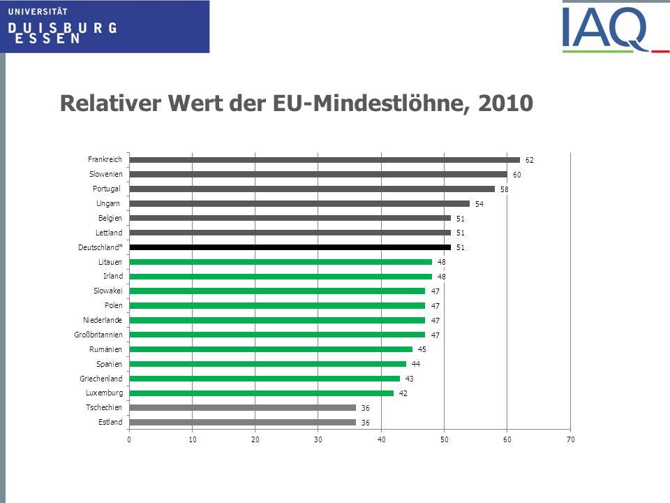 Relativer Wert der EU-Mindestlöhne, 2010