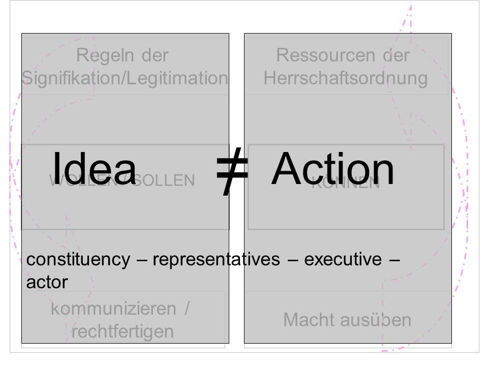 WOLLEN / SOLLEN KÖNNEN kommunizieren / rechtfertigen Macht ausüben Regeln der Signifikation/Legitimation Ressourcen der Herrschaftsordnung Idea Action = / constituency – representatives – executive – actor