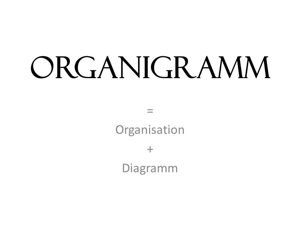 ORGANIGRAMM = Organisation + Diagramm