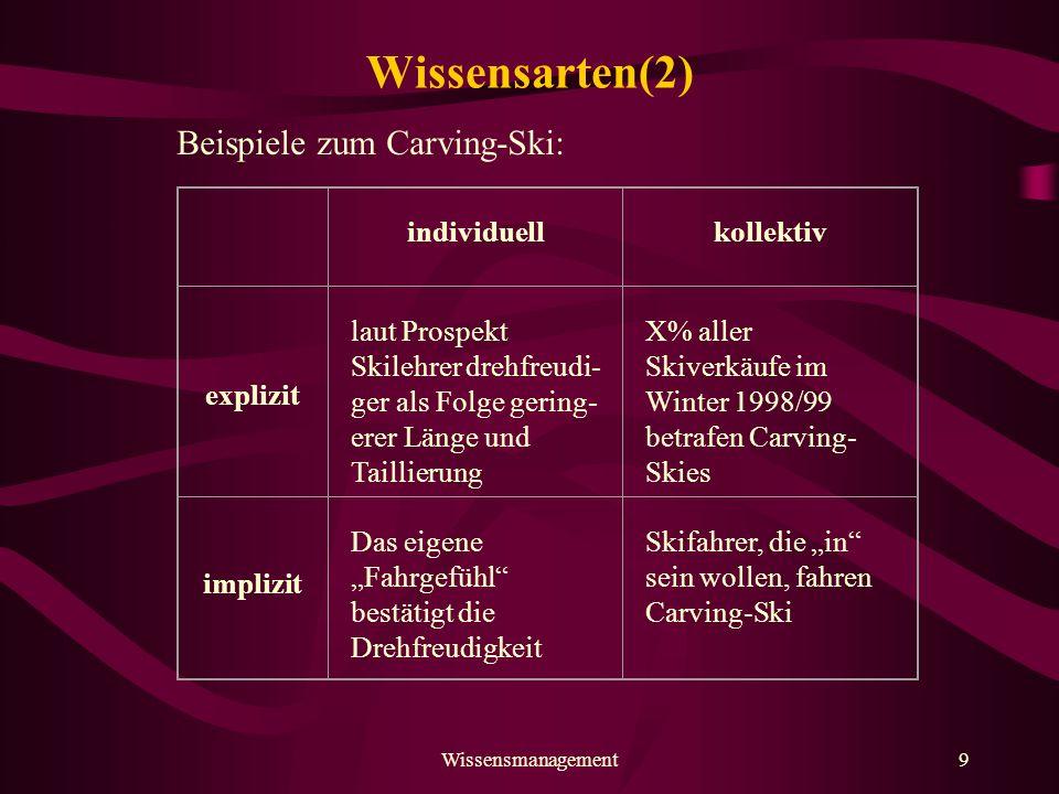 Wissensmanagement10 Wissensumwandlung To Tacit Explicit Socialization Externalisation Internalisation Combination Tacit From Explicit
