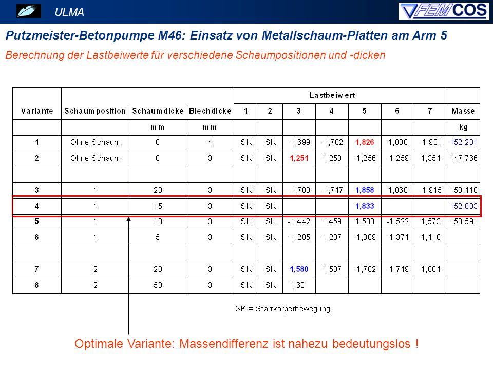 ULMA Berechnung der Lastbeiwerte für verschiedene Schaumpositionen und -dicken Putzmeister-Betonpumpe M46: Einsatz von Metallschaum-Platten am Arm 5 O