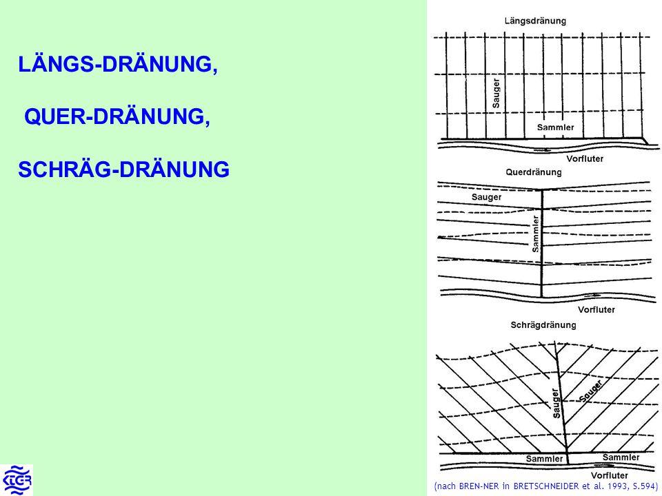 LÄNGS-DRÄNUNG, QUER-DRÄNUNG, SCHRÄG-DRÄNUNG (nach BREN-NER in BRETSCHNEIDER et al. 1993, S.594)
