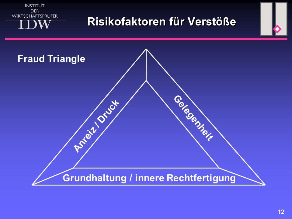 12 Risikofaktoren für Verstöße Anreiz / Druck Gelegenheit Grundhaltung / innere Rechtfertigung Fraud Triangle