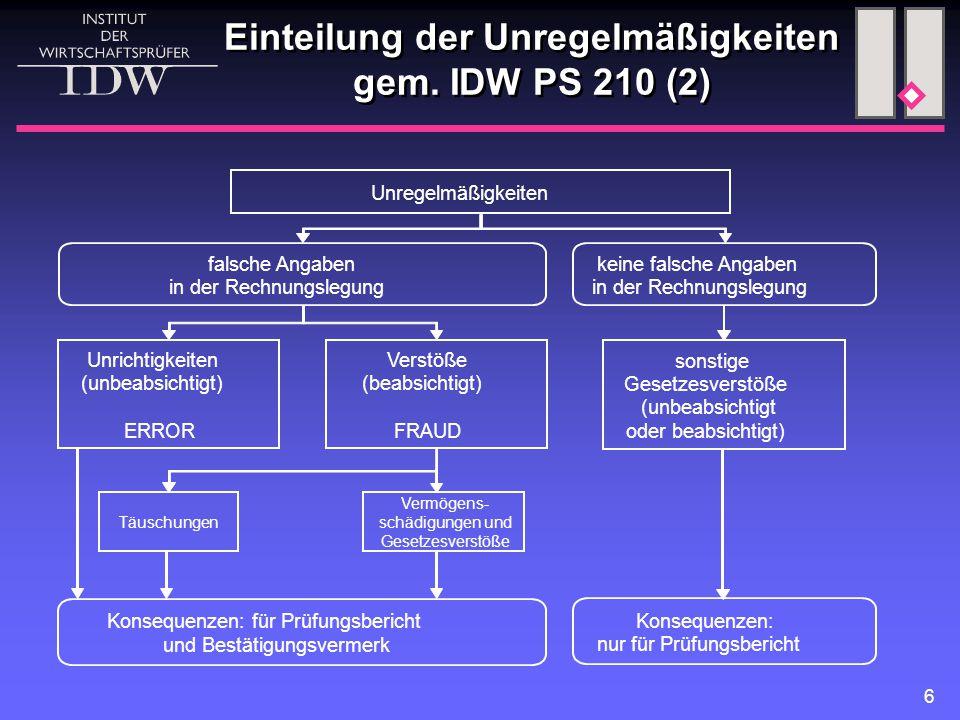 6 Unregelmäßigkeiten Täuschungen Verstöße (beabsichtigt) FRAUD Unrichtigkeiten (unbeabsichtigt) ERROR falsche Angaben in der Rechnungslegung keine falsche Angaben in der Rechnungslegung sonstige Gesetzesverstöße (unbeabsichtigt oder beabsichtigt) Konsequenzen: für Prüfungsbericht und Bestätigungsvermerk Konsequenzen: nur für Prüfungsbericht Vermögens- schädigungen und Gesetzesverstöße Einteilung der Unregelmäßigkeiten gem.