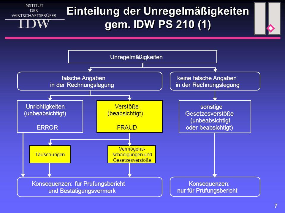 7 Unregelmäßigkeiten Täuschungen Verstöße (beabsichtigt) FRAUD Unrichtigkeiten (unbeabsichtigt) ERROR falsche Angaben in der Rechnungslegung keine fal