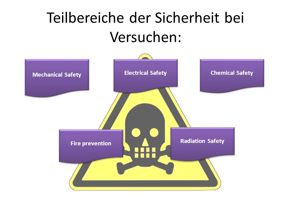 Teilbereiche der Sicherheit bei Versuchen: Mechanical Safety Electrical Safety Chemical Safety Fire prevention Radiation Safety