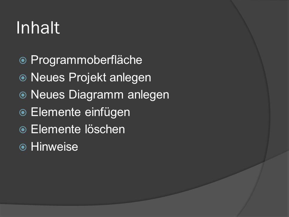 Programmoberfläche Model Explorer Zeichenfläche Elemente