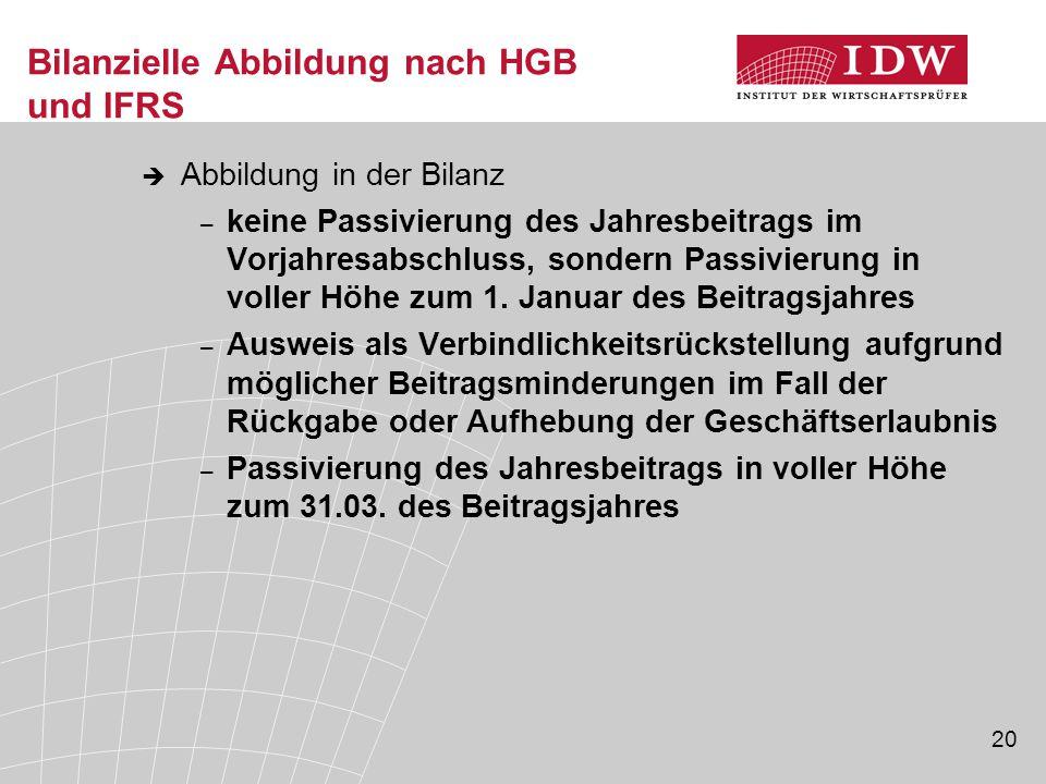 20 Bilanzielle Abbildung nach HGB und IFRS  Abbildung in der Bilanz – keine Passivierung des Jahresbeitrags im Vorjahresabschluss, sondern Passivieru