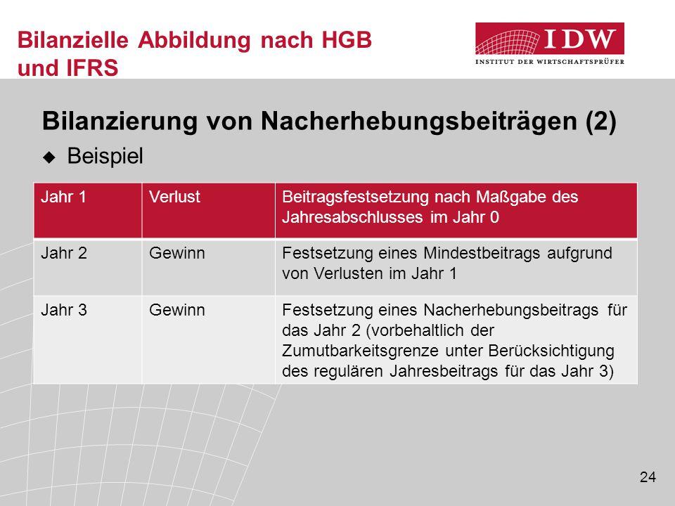 24 Bilanzielle Abbildung nach HGB und IFRS Bilanzierung von Nacherhebungsbeiträgen (2)  Beispiel Jahr 1VerlustBeitragsfestsetzung nach Maßgabe des Ja