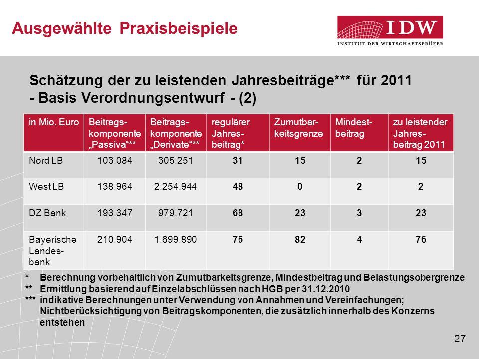 27 Ausgewählte Praxisbeispiele Schätzung der zu leistenden Jahresbeiträge*** für 2011 - Basis Verordnungsentwurf - (2) in Mio. EuroBeitrags- komponent