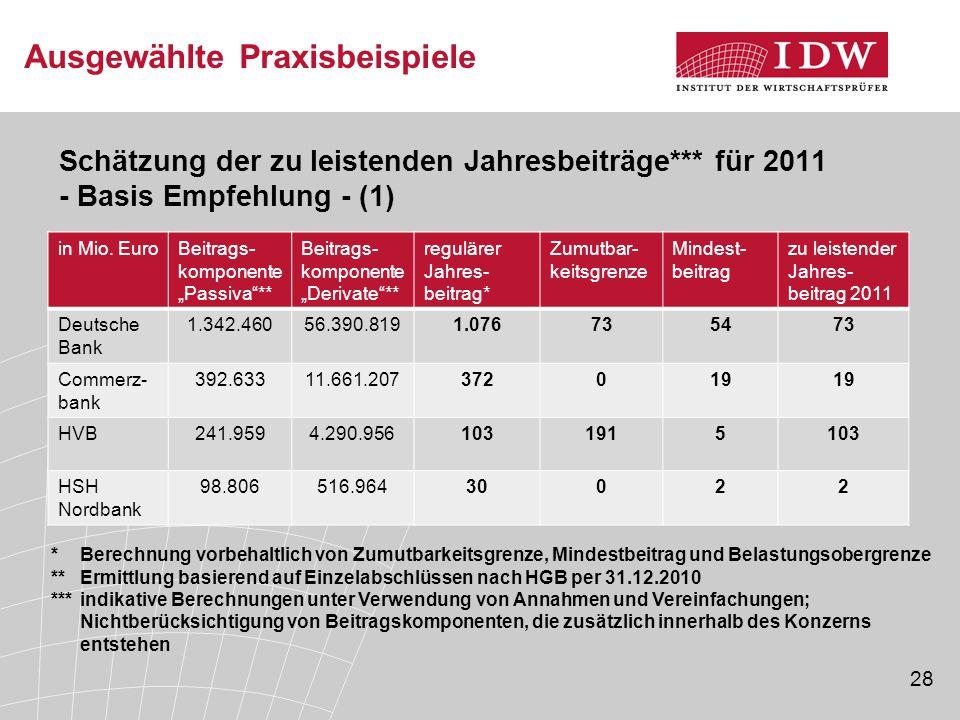 """28 Ausgewählte Praxisbeispiele Schätzung der zu leistenden Jahresbeiträge*** für 2011 - Basis Empfehlung - (1) in Mio. EuroBeitrags- komponente """"Passi"""