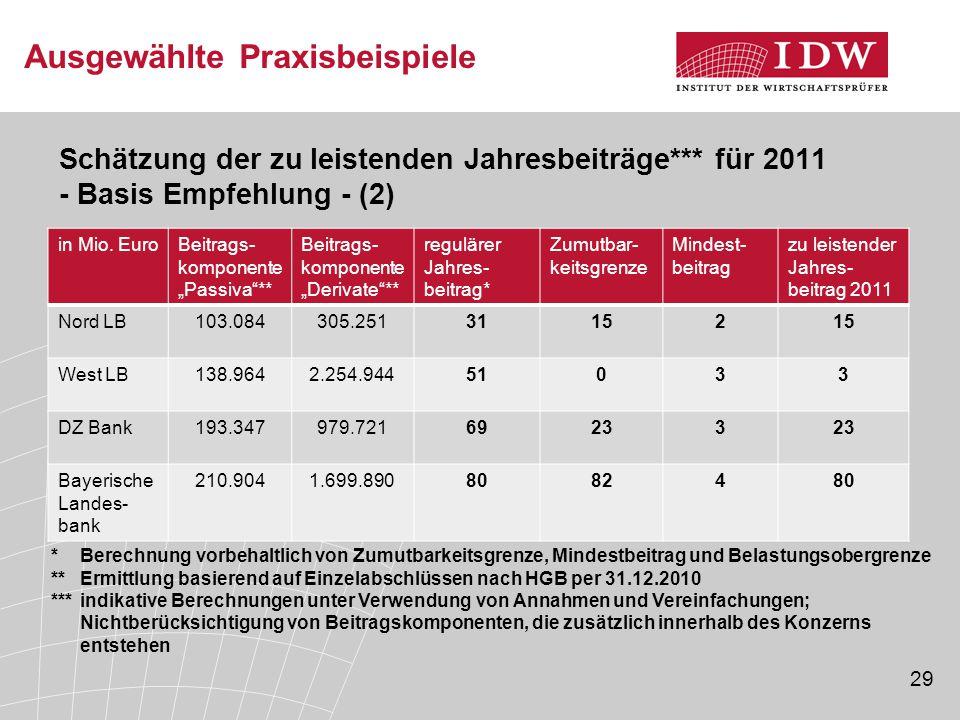 """29 Ausgewählte Praxisbeispiele Schätzung der zu leistenden Jahresbeiträge*** für 2011 - Basis Empfehlung - (2) in Mio. EuroBeitrags- komponente """"Passi"""