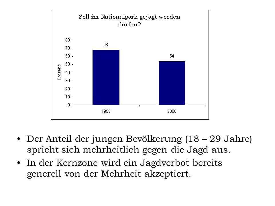 Der Anteil der jungen Bevölkerung (18 – 29 Jahre) spricht sich mehrheitlich gegen die Jagd aus.