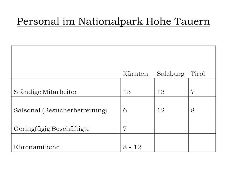 Personal im Nationalpark Hohe Tauern KärntenSalzburgTirol Ständige Mitarbeiter13 7 Saisonal (Besucherbetreuung)6128 Geringfügig Beschäftigte7 Ehrenamtliche8 - 12