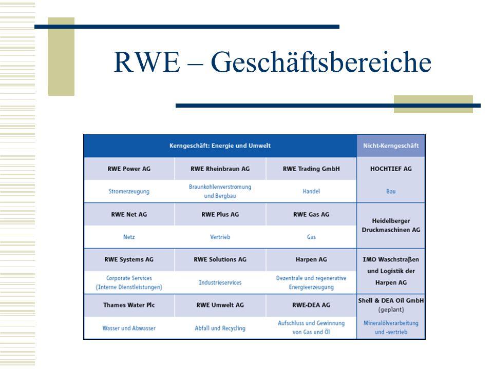 RWE – Geschäftsbereiche