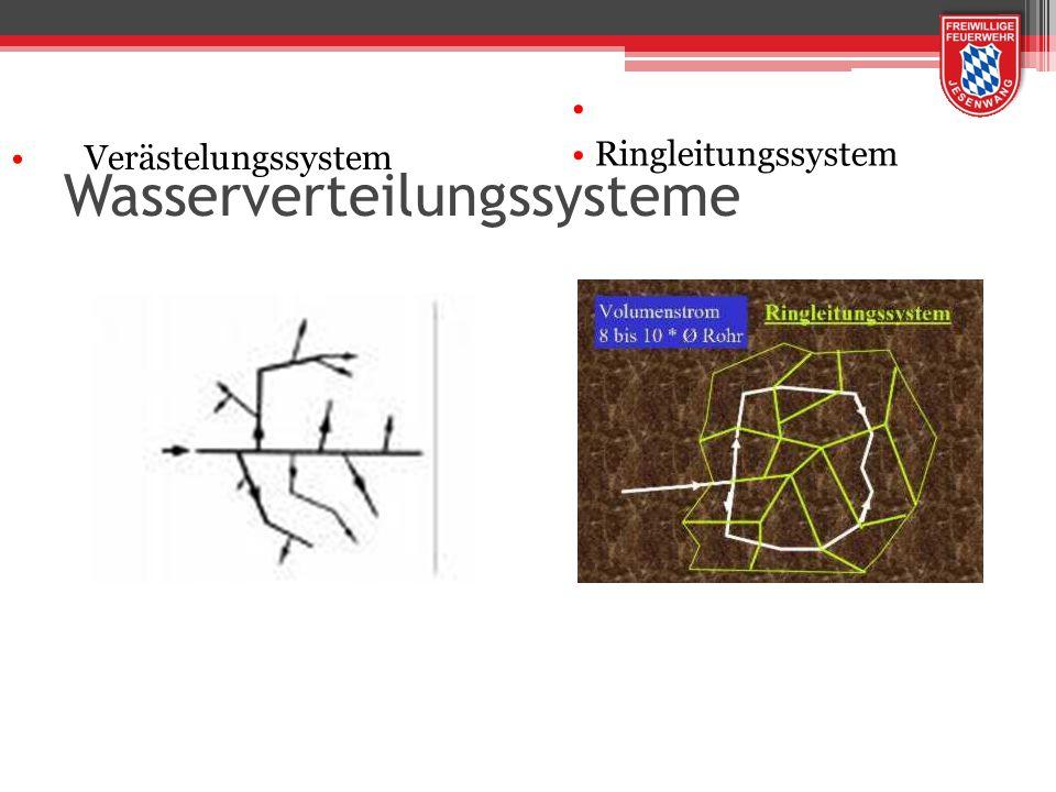 Wasserverteilungssysteme Verästelungssystem Ringleitungssystem