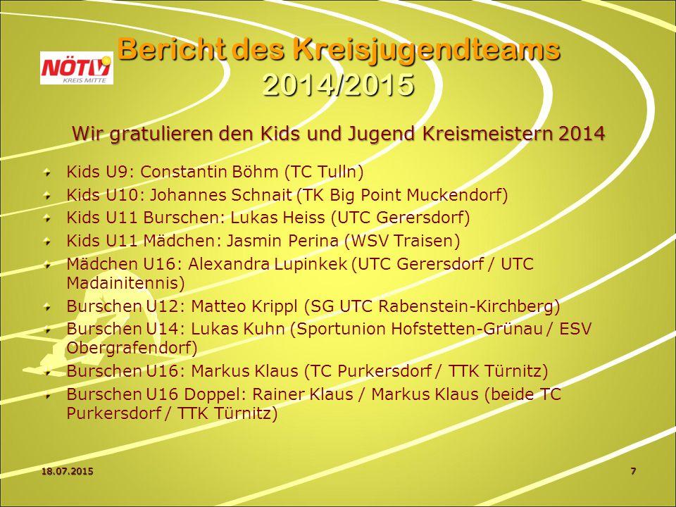 Wir gratulieren den Kids und Jugend Kreismeistern 2014 Kids U9: Constantin Böhm (TC Tulln) Kids U10: Johannes Schnait (TK Big Point Muckendorf) Kids U11 Burschen: Lukas Heiss (UTC Gerersdorf) Kids U11 Mädchen: Jasmin Perina (WSV Traisen) Mädchen U16: Alexandra Lupinkek (UTC Gerersdorf / UTC Madainitennis) Burschen U12: Matteo Krippl (SG UTC Rabenstein-Kirchberg) Burschen U14: Lukas Kuhn (Sportunion Hofstetten-Grünau / ESV Obergrafendorf) Burschen U16: Markus Klaus (TC Purkersdorf / TTK Türnitz) Burschen U16 Doppel: Rainer Klaus / Markus Klaus (beide TC Purkersdorf / TTK Türnitz) 18.07.20157 Bericht des Kreisjugendteams 2014/2015