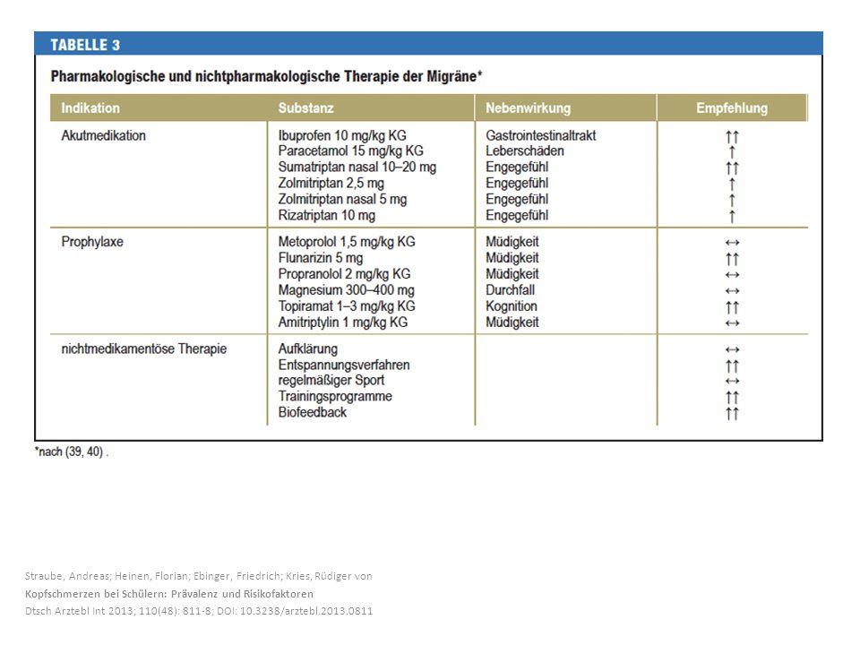 Straube, Andreas; Heinen, Florian; Ebinger, Friedrich; Kries, Rüdiger von Kopfschmerzen bei Schülern: Prävalenz und Risikofaktoren Dtsch Arztebl Int 2
