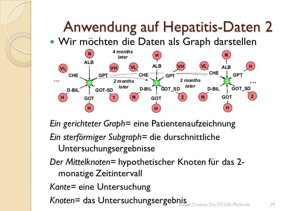 Anwendung auf Hepatitis-Daten 2 Wir möchten die Daten als Graph darstellen Ein gerichteter Graph= eine Patientenaufzeichnung Ein sterförmiger Subgraph= die durschnittliche Untersuchungsergebnisse Der Mittelknoten= hypothetischer Knoten für das 2- monatige Zeitintervall Kante= eine Untersuchung Knoten= das Untersuchungsergebnis Kadar Cristina, Die DT-GBI-Methode29
