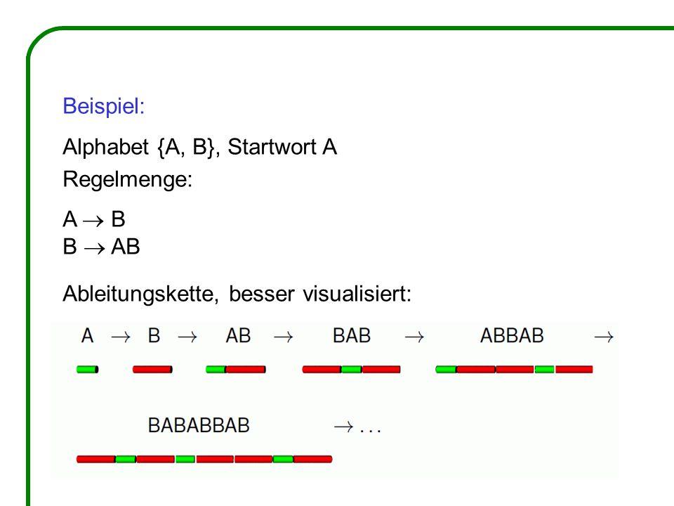 Beispiel: Alphabet {A, B}, Startwort A Regelmenge: A  B B  AB Ableitungskette, besser visualisiert: