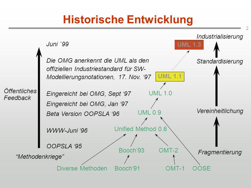 2 Historische Entwicklung Diverse MethodenBooch'91OMT-1OOSE Booch'93OMT-2 Unified Method 0.8 Juni `99 Die OMG anerkennt die UML als den offiziellen In