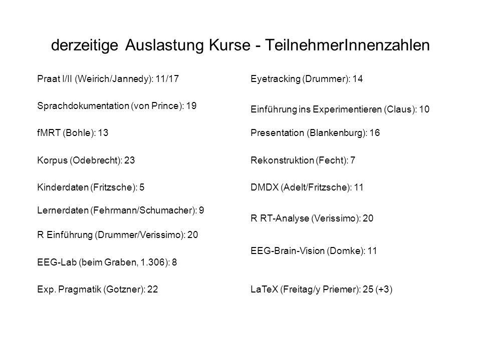 derzeitige Auslastung Kurse - TeilnehmerInnenzahlen Praat I/II (Weirich/Jannedy): 11/17Eyetracking (Drummer): 14 Sprachdokumentation (von Prince): 19