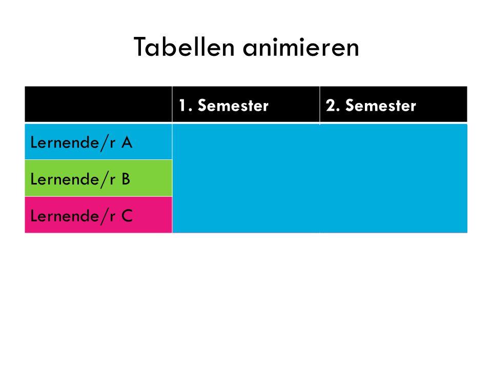 Tabellen animieren 1. Semester2. Semester Lernende/r A3.84.2 Lernende/r B5.75.6 Lernende/r C4.84.5