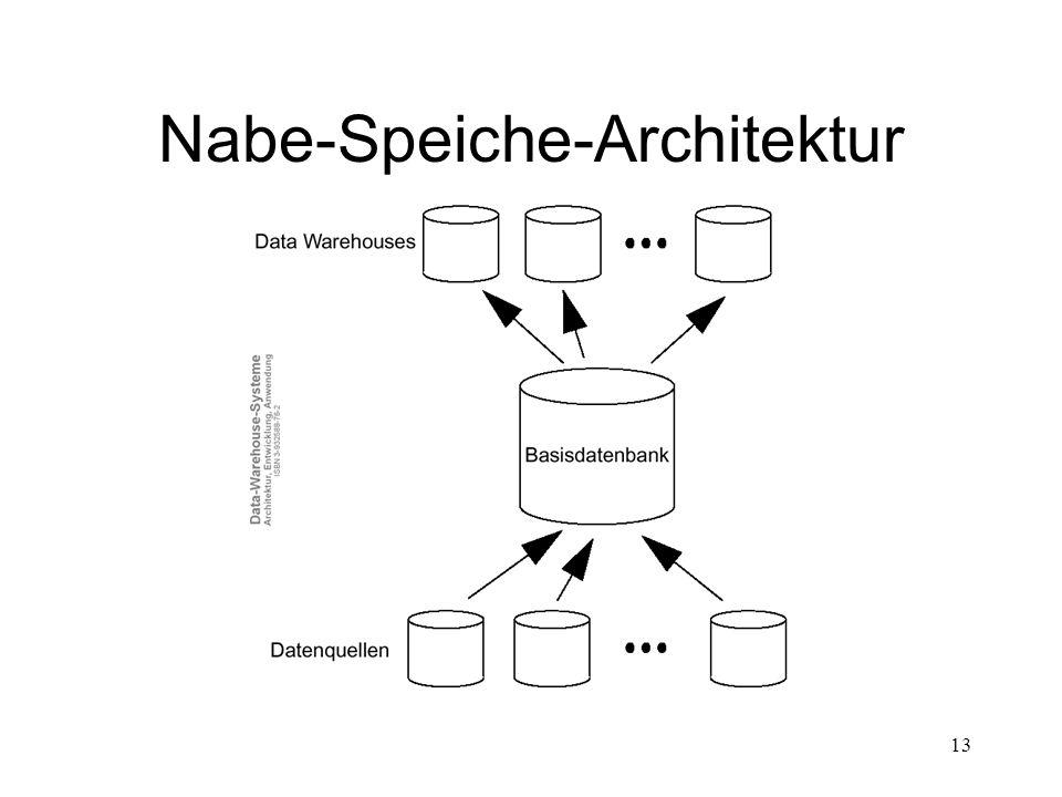 13 Nabe-Speiche-Architektur