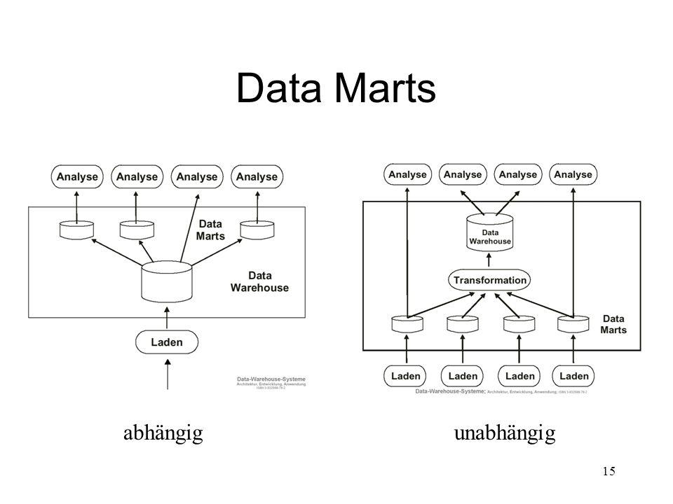 15 Data Marts abhängigunabhängig