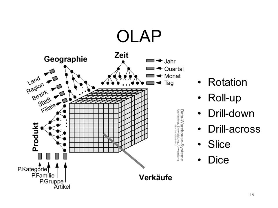 19 OLAP Rotation Roll-up Drill-down Drill-across Slice Dice