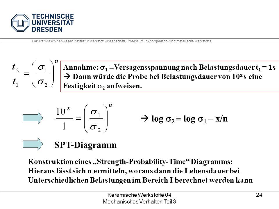 Keramische Werkstoffe 04 Mechanisches Verhalten Teil 3 24 Annahme:    Versagensspannung nach Belastungsdauer t 1 = 1s  Dann würde die Probe bei B