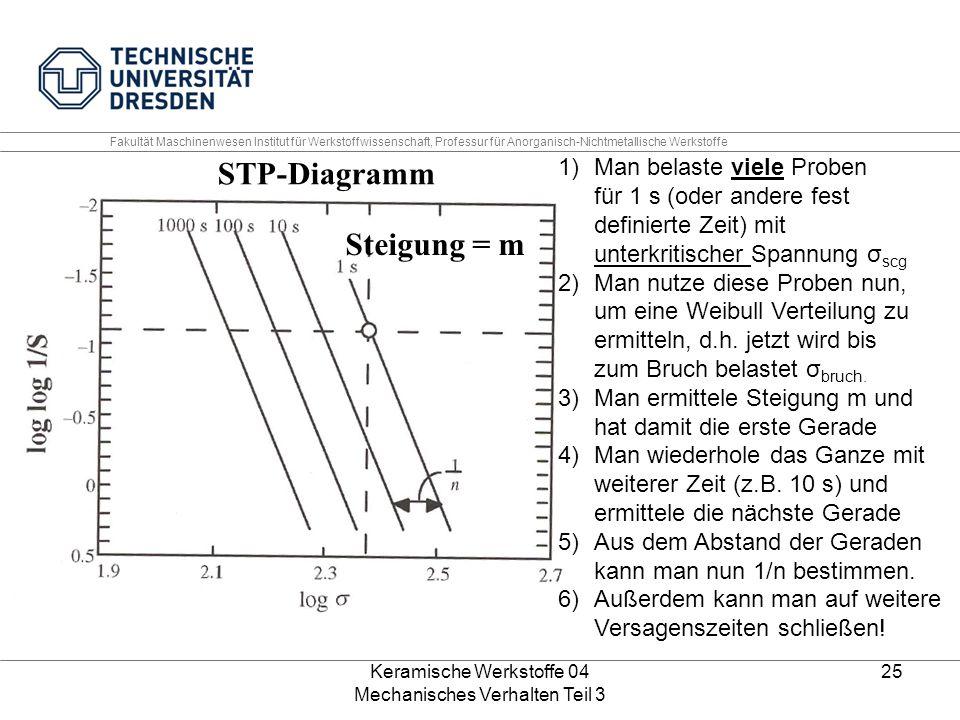 Keramische Werkstoffe 04 Mechanisches Verhalten Teil 3 25 Steigung = m STP-Diagramm Fakultät Maschinenwesen Institut für Werkstoffwissenschaft, Profes