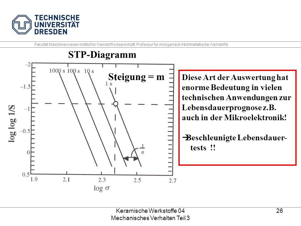 Keramische Werkstoffe 04 Mechanisches Verhalten Teil 3 26 Steigung = m STP-Diagramm Diese Art der Auswertung hat enorme Bedeutung in vielen technische