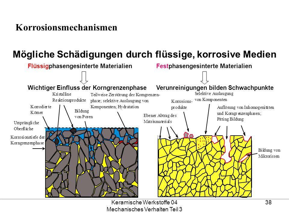 Keramische Werkstoffe 04 Mechanisches Verhalten Teil 3 38 Mögliche Schädigungen durch flüssige, korrosive Medien Flüssigphasengesinterte Materialien W