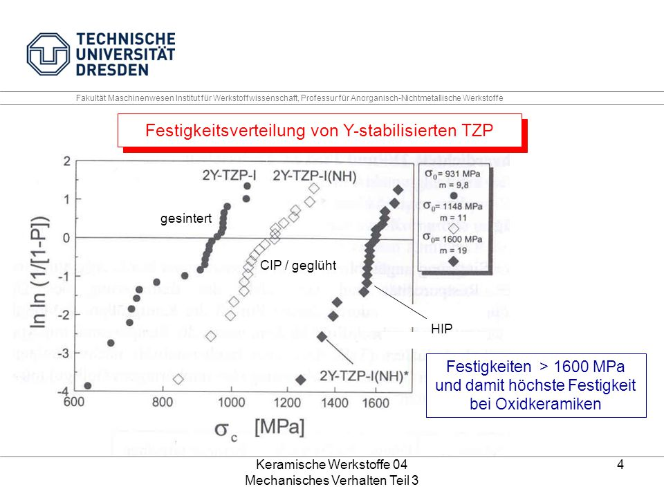 Keramische Werkstoffe 04 Mechanisches Verhalten Teil 3 4 500 nm gesintert CIP / geglüht HIP Fakultät Maschinenwesen Institut für Werkstoffwissenschaft
