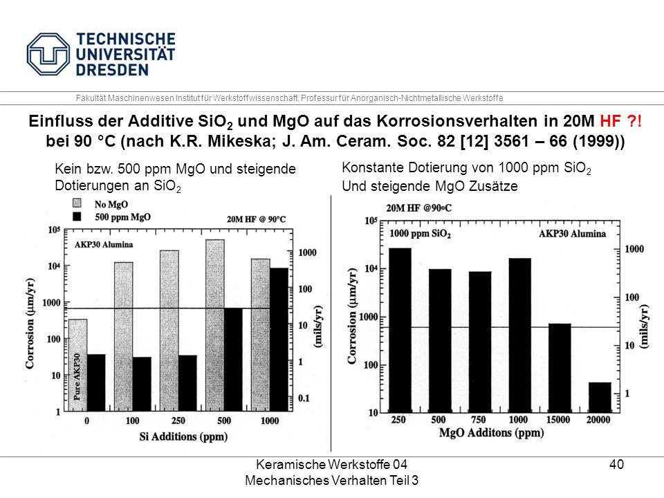 Keramische Werkstoffe 04 Mechanisches Verhalten Teil 3 40 Einfluss der Additive SiO 2 und MgO auf das Korrosionsverhalten in 20M HF ?! bei 90 °C (nach