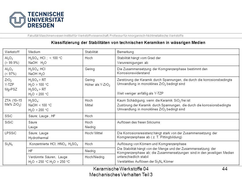 Keramische Werkstoffe 04 Mechanisches Verhalten Teil 3 44 Klassifizierung der Stabilitäten von technischen Keramiken in wässrigen Medien WerkstoffMedi