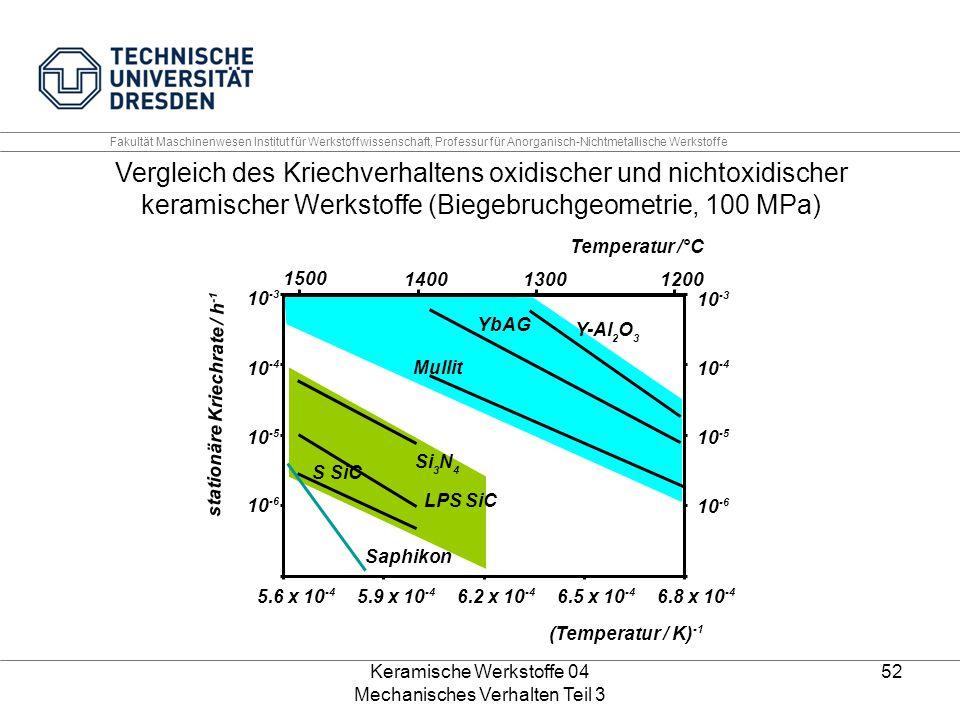 Keramische Werkstoffe 04 Mechanisches Verhalten Teil 3 52 Fakultät Maschinenwesen Institut für Werkstoffwissenschaft, Professur für Anorganisch-Nichtm