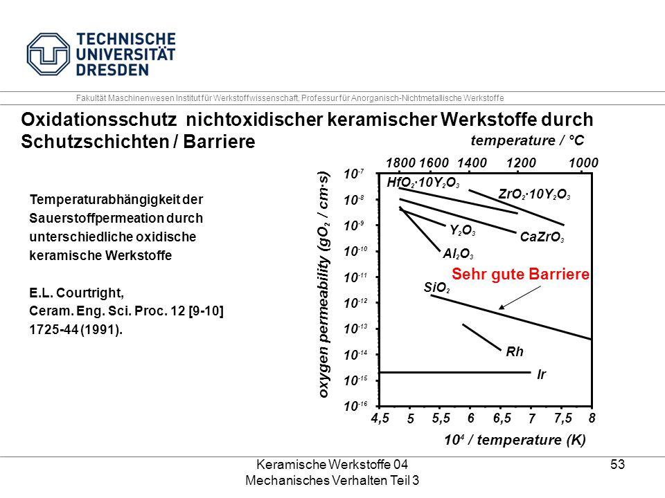 Keramische Werkstoffe 04 Mechanisches Verhalten Teil 3 53 Sehr gute Barriere Fakultät Maschinenwesen Institut für Werkstoffwissenschaft, Professur für