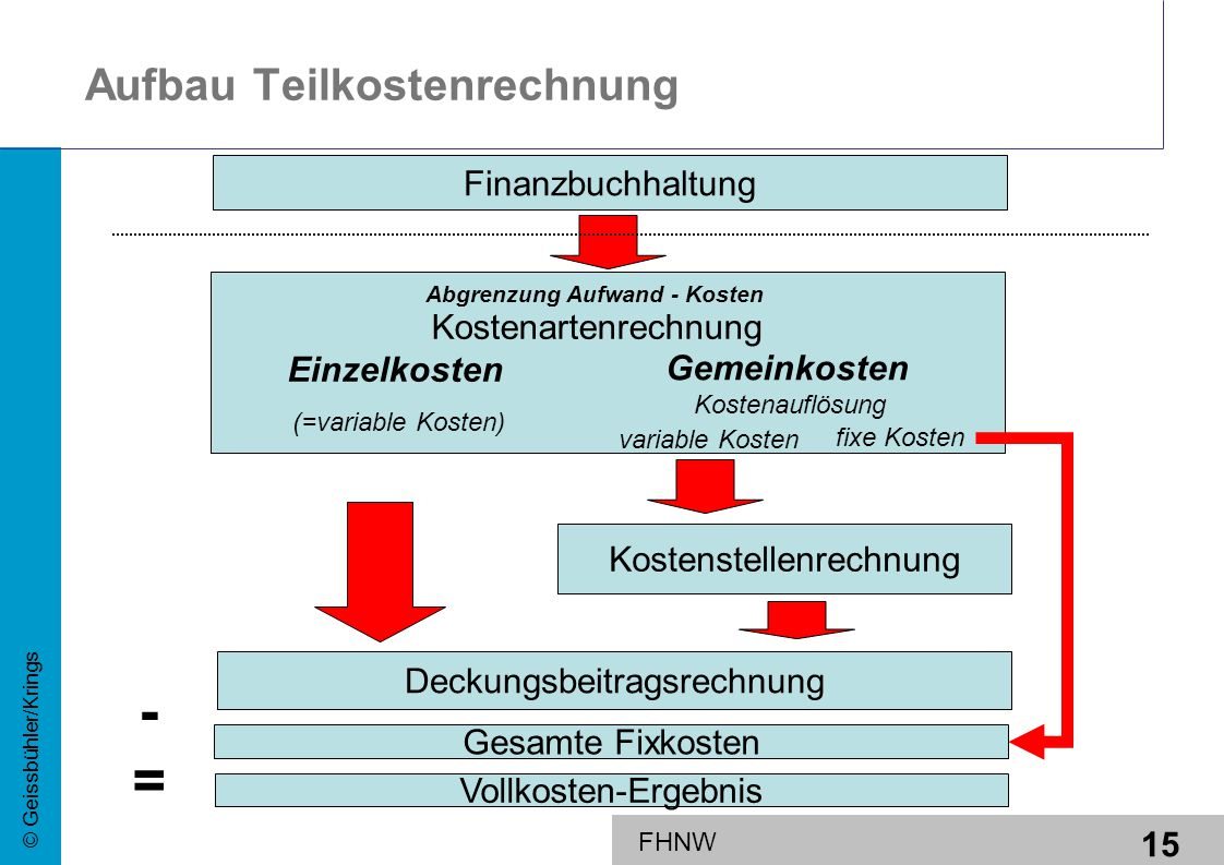 15 © Geissbühler/Krings FHNW Aufbau Teilkostenrechnung Deckungsbeitragsrechnung Kostenstellenrechnung Einzelkosten Gemeinkosten Kostenartenrechnung Fi