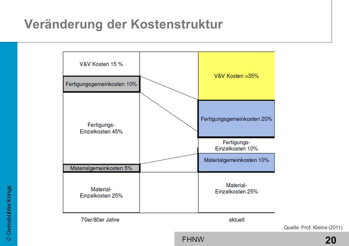 20 © Geissbühler/Krings FHNW Veränderung der Kostenstruktur Quelle: Prof. Kleine (2011)