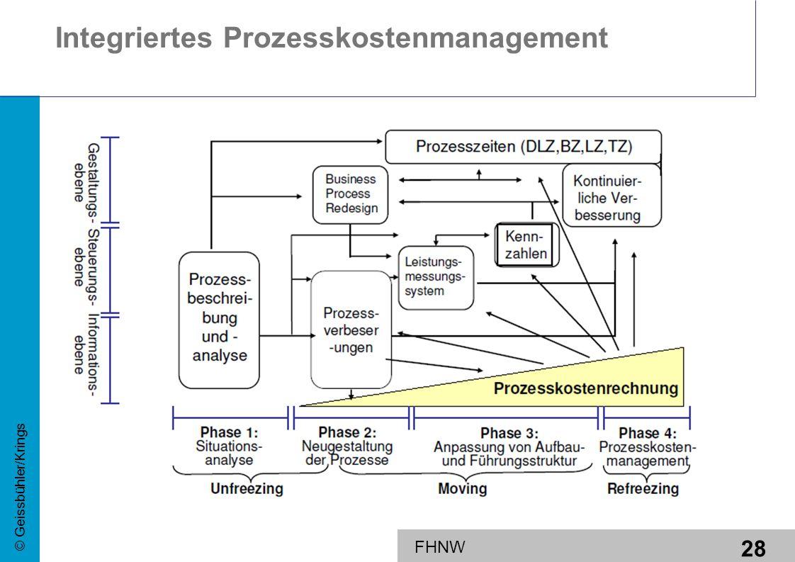 28 © Geissbühler/Krings FHNW Integriertes Prozesskostenmanagement
