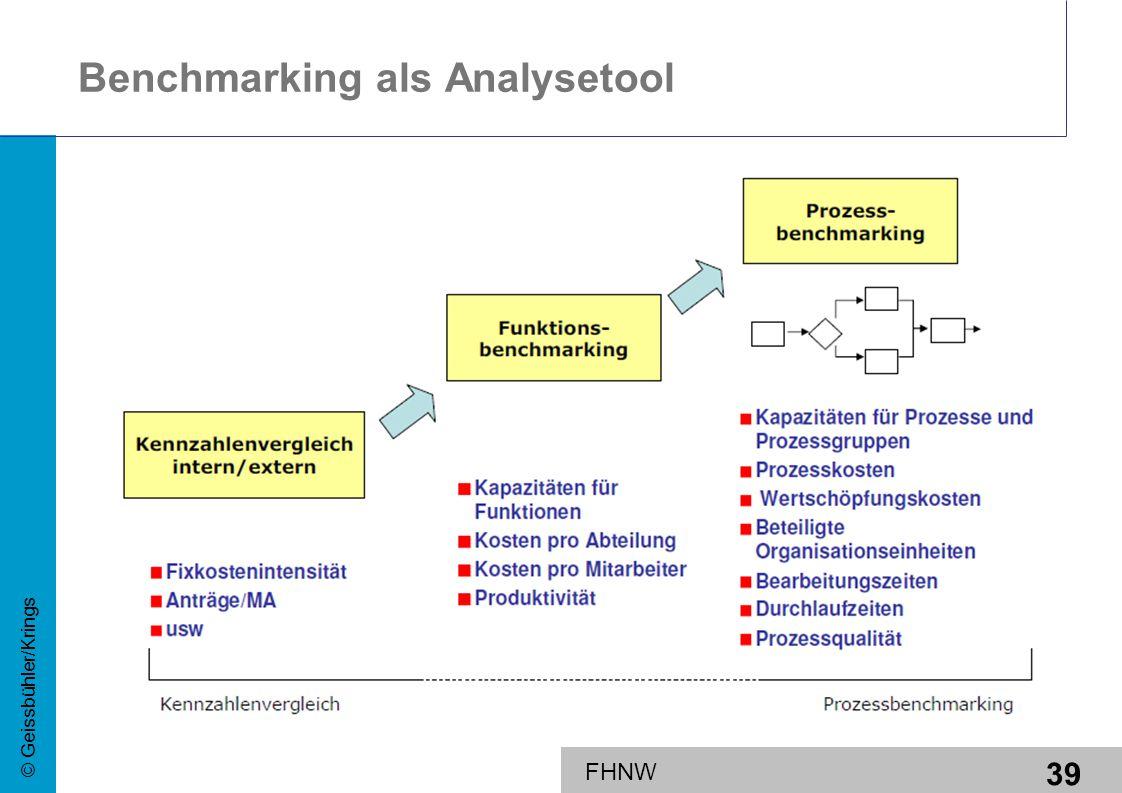 39 © Geissbühler/Krings FHNW Benchmarking als Analysetool