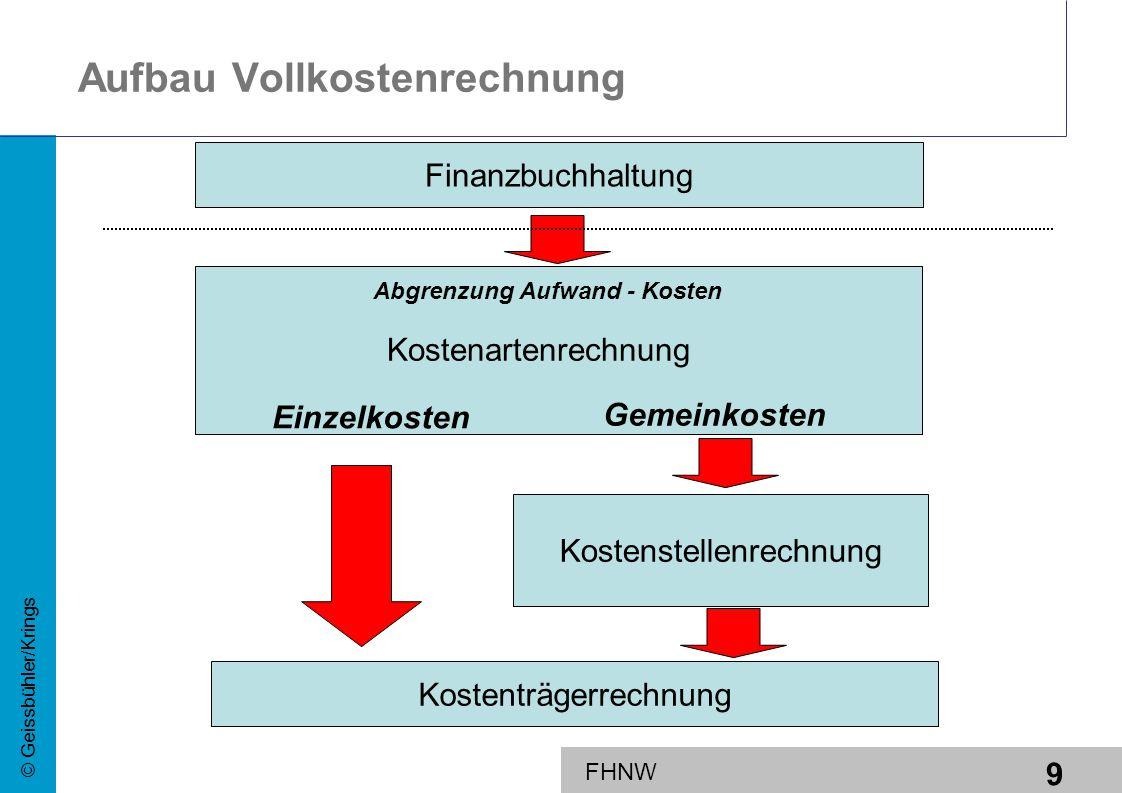 9 © Geissbühler/Krings FHNW Aufbau Vollkostenrechnung Kostenträgerrechnung Kostenstellenrechnung Einzelkosten Gemeinkosten Kostenartenrechnung Finanzb