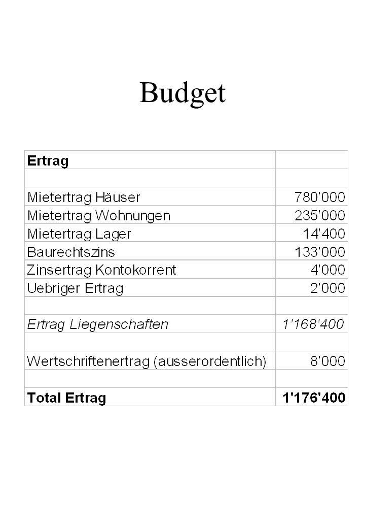 Budget Kommentar: Zinsertrag ungewiss!
