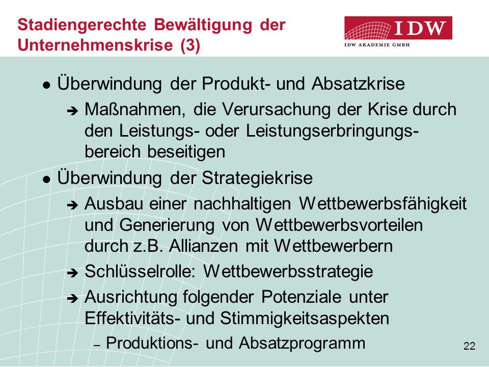 22 Stadiengerechte Bewältigung der Unternehmenskrise (3) Überwindung der Produkt- und Absatzkrise  Maßnahmen, die Verursachung der Krise durch den Leistungs- oder Leistungserbringungs- bereich beseitigen Überwindung der Strategiekrise  Ausbau einer nachhaltigen Wettbewerbsfähigkeit und Generierung von Wettbewerbsvorteilen durch z.B.