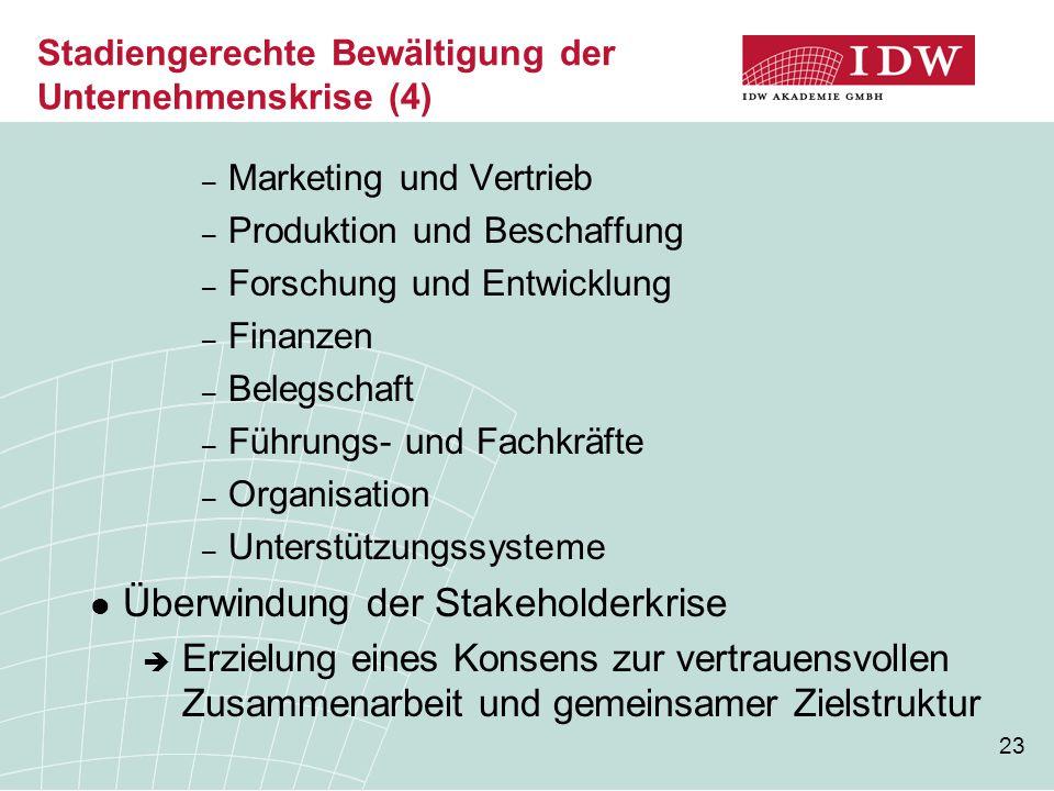 23 Stadiengerechte Bewältigung der Unternehmenskrise (4) – Marketing und Vertrieb – Produktion und Beschaffung – Forschung und Entwicklung – Finanzen