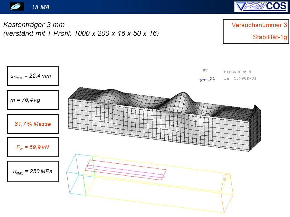 ULMA Versuchsnummer 3 Stabilität-1g Kastenträger 3 mm (verstärkt mit T-Profil: 1000 x 200 x 16 x 50 x 16) 81,7 % Masse u 2max = 22,4 mm m = 76,4 kg F kr = 59,9 kN  max = 250 MPa