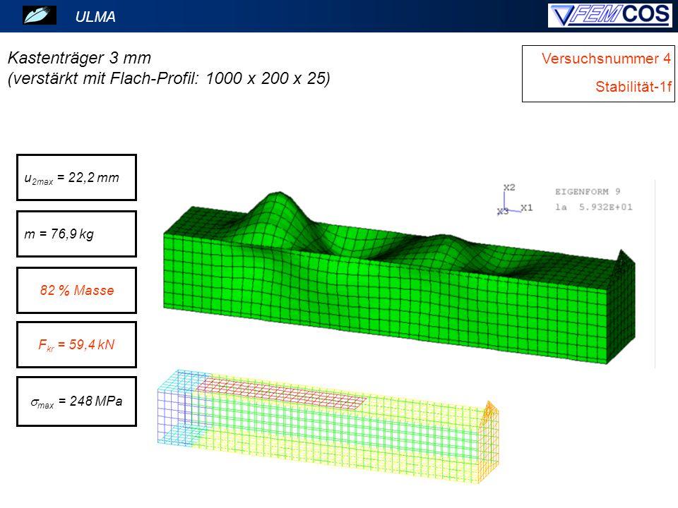 ULMA Versuchsnummer 4 Stabilität-1f Kastenträger 3 mm (verstärkt mit Flach-Profil: 1000 x 200 x 25) m = 76,9 kg 82 % Masse u 2max = 22,2 mm F kr = 59,4 kN  max = 248 MPa